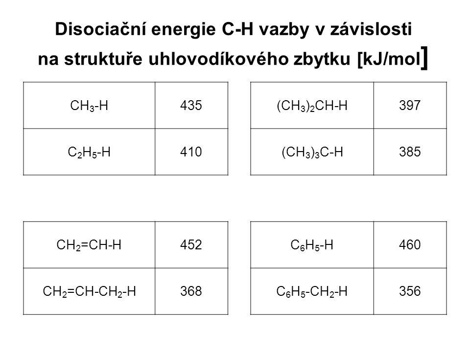 Disociační energie C-H vazby v závislosti na struktuře uhlovodíkového zbytku [kJ/mol]